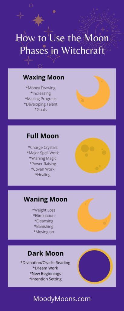 Moon magic lunar phase cheat sheet.