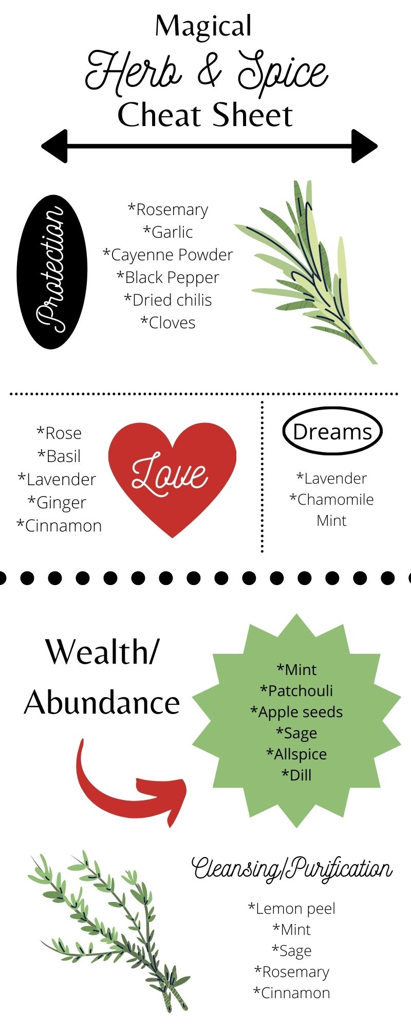 Know your witchy herbs with this ridiculously useful cheat sheet.